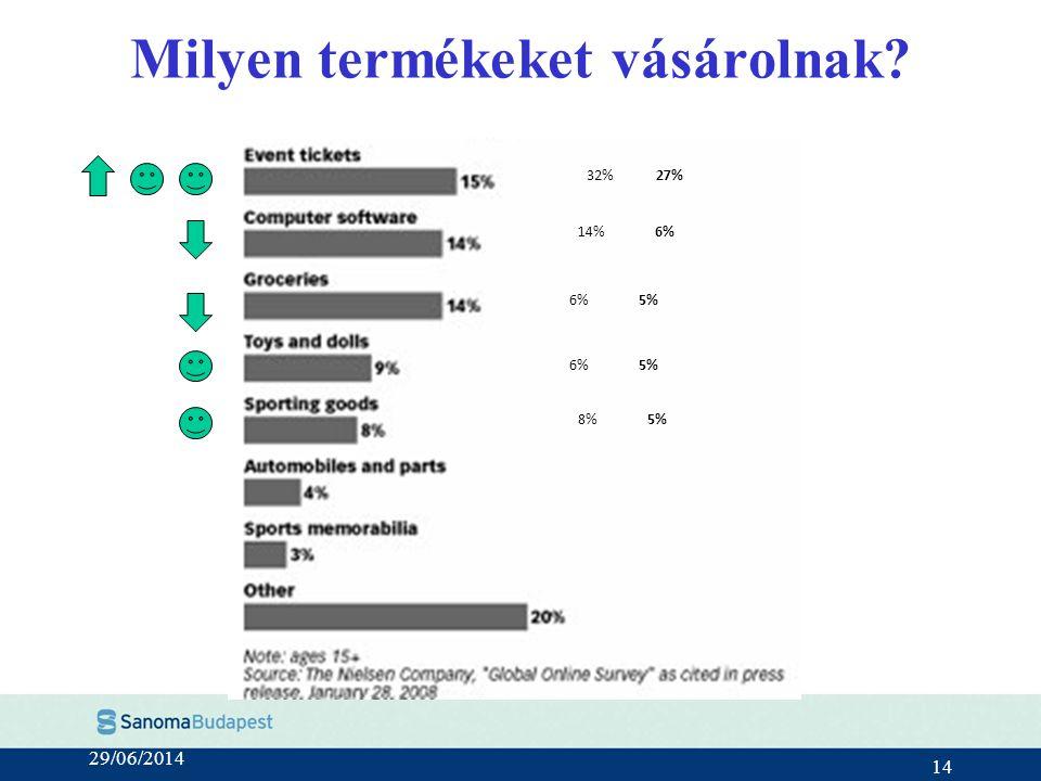 29/06/2014 14 Milyen termékeket vásárolnak? 14%6% 5% 32%27% 8%5% 6%5%