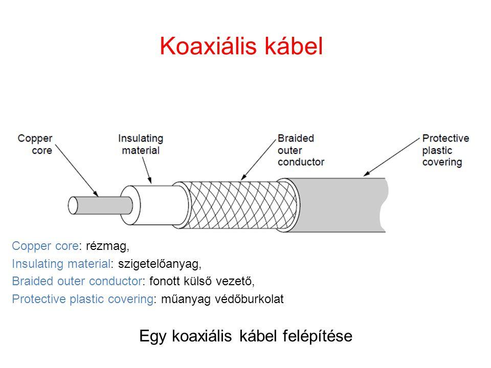 Koaxiális kábel Egy koaxiális kábel felépítése Copper core: rézmag, Insulating material: szigetelőanyag, Braided outer conductor: fonott külső vezető,