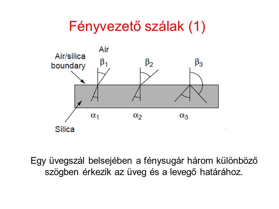 Fényvezető szálak (1) Egy üvegszál belsejében a fénysugár három különböző szögben érkezik az üveg és a levegő határához.