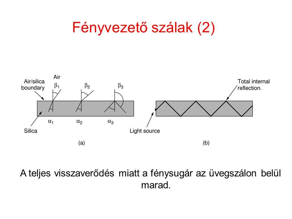 Fényvezető szálak (2) A teljes visszaverődés miatt a fénysugár az üvegszálon belül marad.