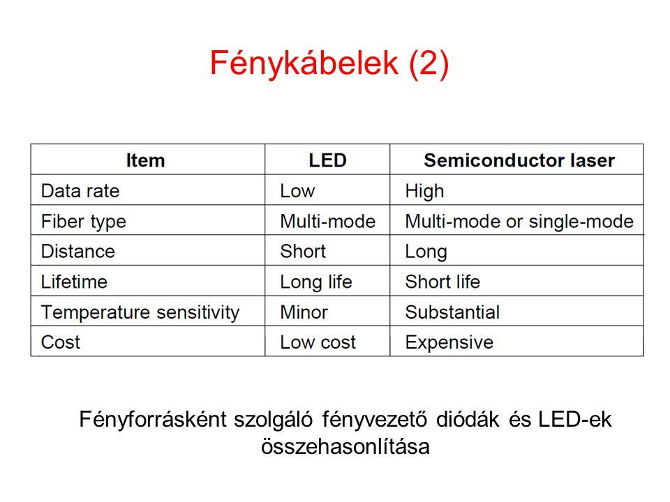 Fénykábelek (2) Fényforrásként szolgáló fényvezető diódák és LED-ek összehasonlítása