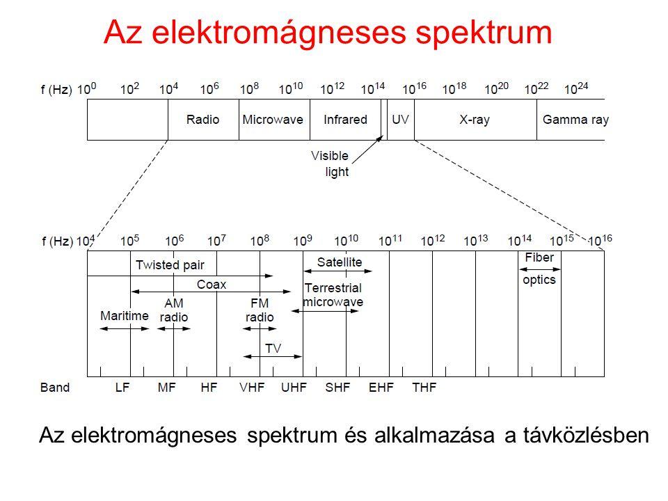 Az elektromágneses spektrum Az elektromágneses spektrum és alkalmazása a távközlésben