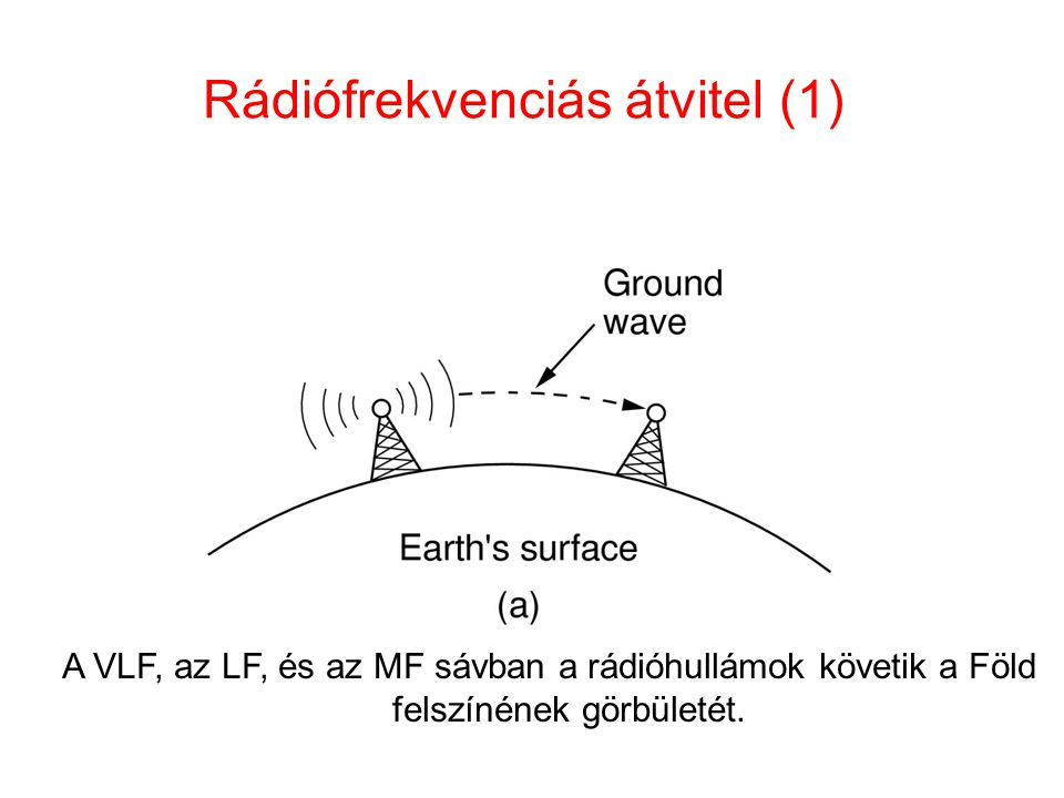 Rádiófrekvenciás átvitel (1) A VLF, az LF, és az MF sávban a rádióhullámok követik a Föld felszínének görbületét.