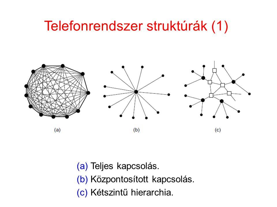 Telefonrendszer struktúrák (1) (a)Teljes kapcsolás. (b)Központosított kapcsolás. (c)Kétszintű hierarchia.