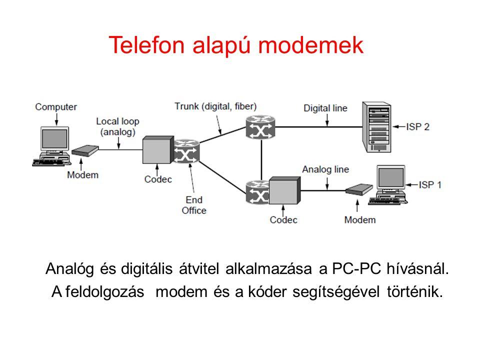 Telefon alapú modemek Analóg és digitális átvitel alkalmazása a PC-PC hívásnál. A feldolgozás modem és a kóder segítségével történik.