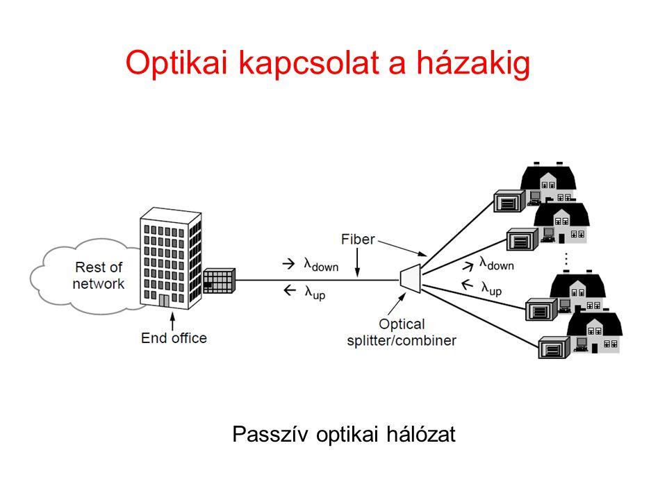 Optikai kapcsolat a házakig Passzív optikai hálózat