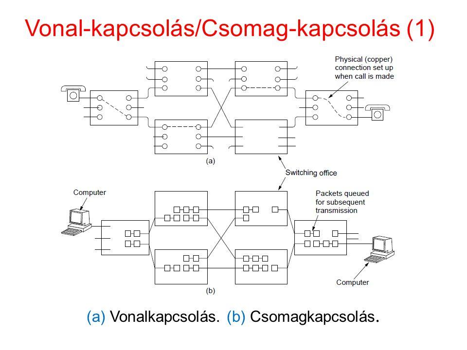 Vonal-kapcsolás/Csomag-kapcsolás (1) (a) Vonalkapcsolás. (b) Csomagkapcsolás.