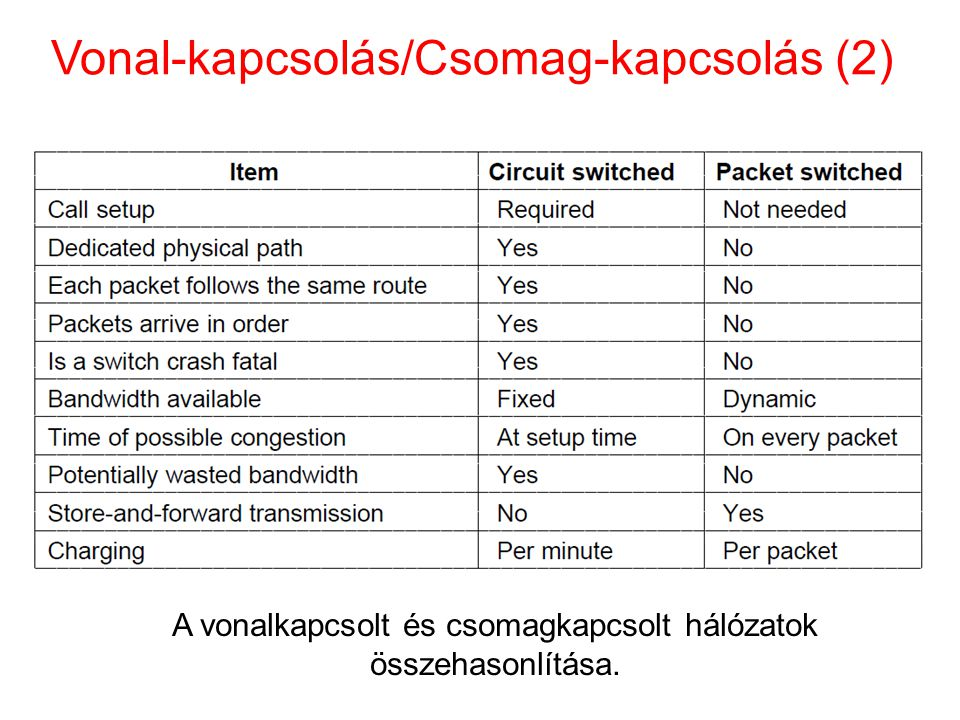 Vonal-kapcsolás/Csomag-kapcsolás (2) A vonalkapcsolt és csomagkapcsolt hálózatok összehasonlítása.