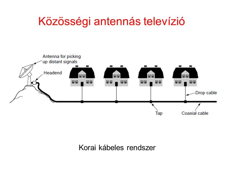 Közösségi antennás televízió Korai kábeles rendszer