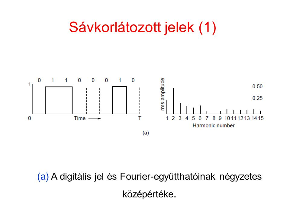 Sávkorlátozott jelek (1) (a) A digitális jel és Fourier-együtthatóinak négyzetes középértéke.