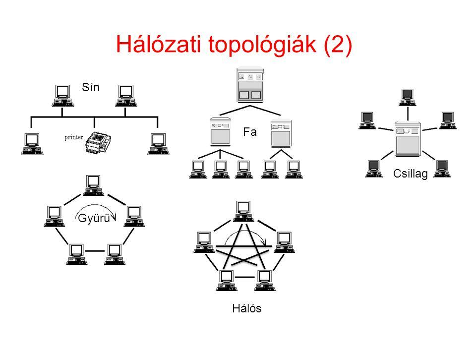Hálózati topológiák (2) Sín Fa Csillag Gyűrű Hálós