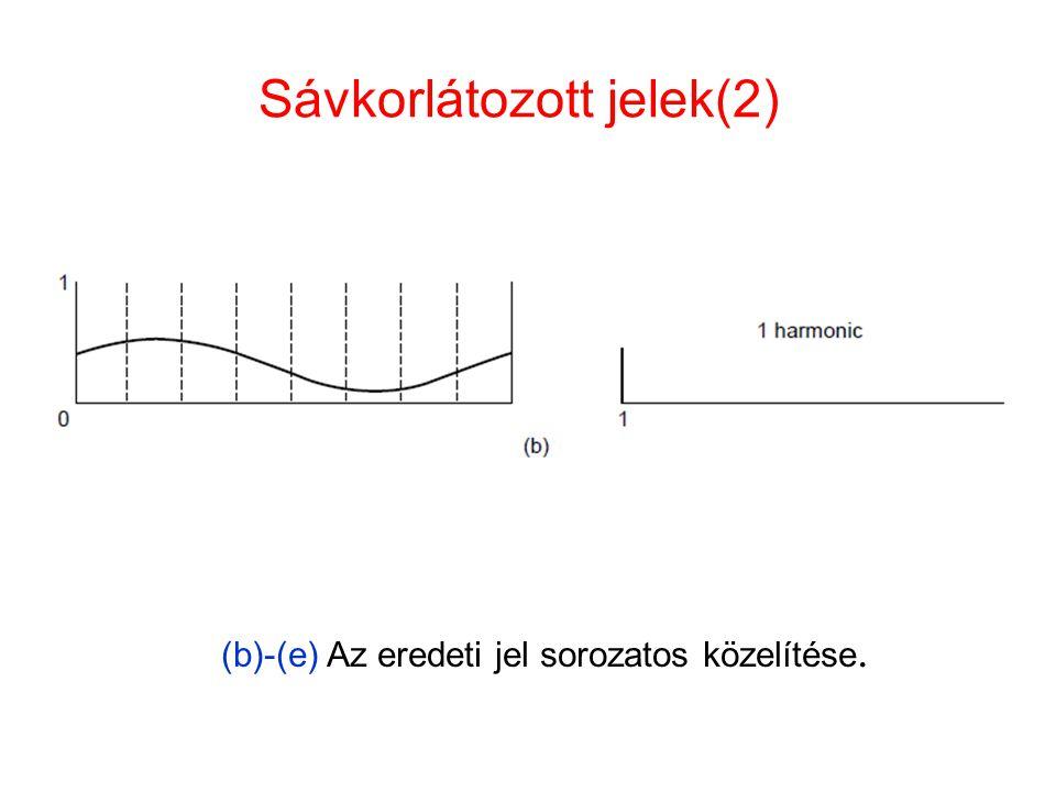 Sávkorlátozott jelek(2) (b)-(e) Az eredeti jel sorozatos közelítése.