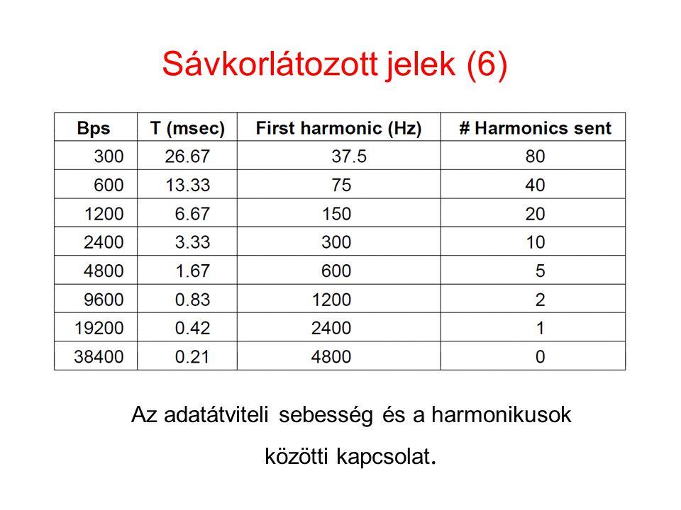 Sávkorlátozott jelek (6) Az adatátviteli sebesség és a harmonikusok közötti kapcsolat.