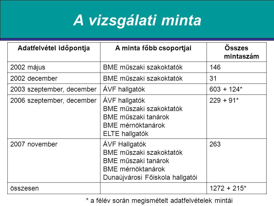 A vizsgálati minta Adatfelvétel időpontjaA minta főbb csoportjaiÖsszes mintaszám 2002 májusBME műszaki szakoktatók146 2002 decemberBME műszaki szakoktatók31 2003 szeptember, decemberÁVF hallgatók603 + 124* 2006 szeptember, decemberÁVF hallgatók BME műszaki szakoktatók BME műszaki tanárok BME mérnöktanárok ELTE hallgatók 229 + 91* 2007 novemberÁVF Hallgatók BME műszaki szakoktatók BME műszaki tanárok BME mérnöktanárok Dunaújvárosi Főiskola hallgatói 263 összesen1272 + 215* * a félév során megismételt adatfelvételek mintái