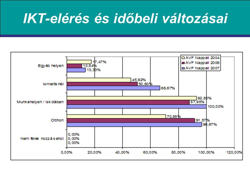 IKT-elérés és időbeli változásai