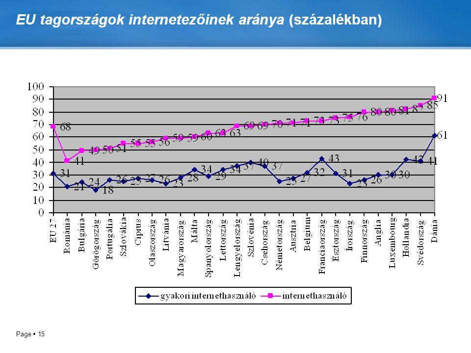 Page  15 EU tagországok internetezőinek aránya (százalékban)