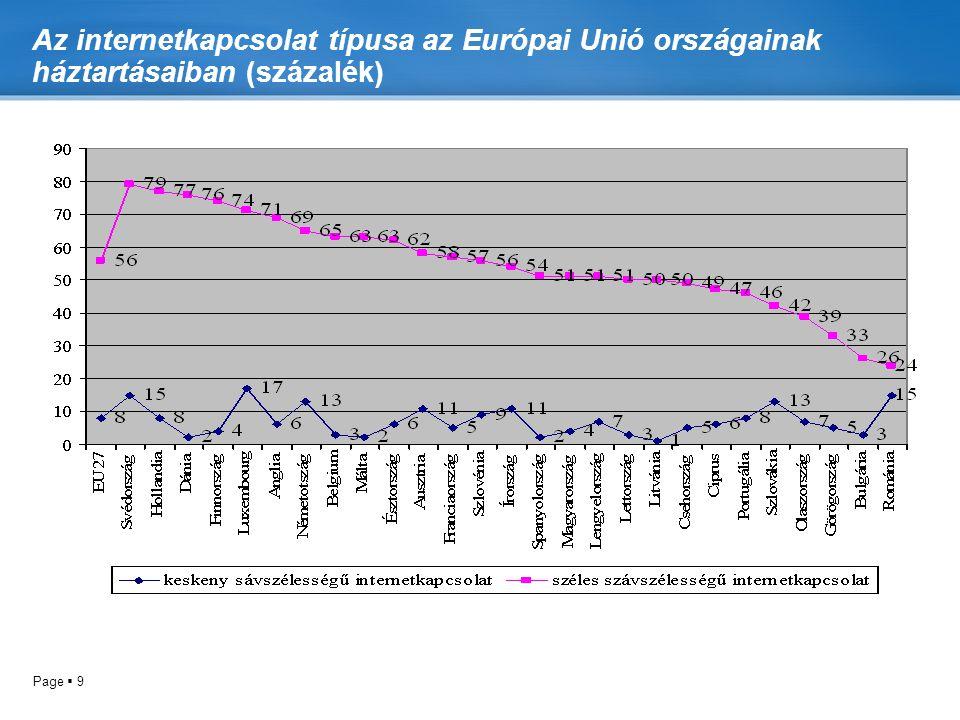 Page  9 Az internetkapcsolat típusa az Európai Unió országainak háztartásaiban (százalék)