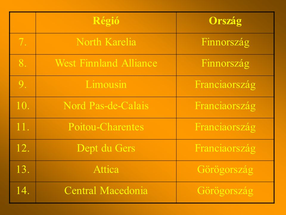 RégióOrszág 7.North KareliaFinnország 8.West Finnland AllianceFinnország 9.LimousinFranciaország 10.Nord Pas-de-CalaisFranciaország 11.Poitou-CharentesFranciaország 12.Dept du GersFranciaország 13.AtticaGörögország 14.Central MacedoniaGörögország