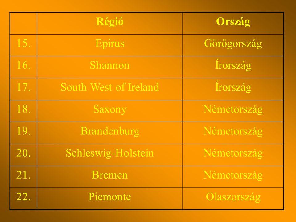 RégióOrszág 15.EpirusGörögország 16.ShannonÍrország 17.South West of IrelandÍrország 18.SaxonyNémetország 19.BrandenburgNémetország 20.Schleswig-HolsteinNémetország 21.BremenNémetország 22.PiemonteOlaszország