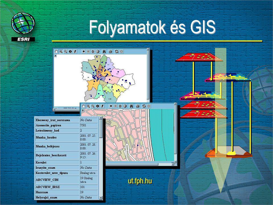 Folyamatok és GIS Folyamatok és GIS ut.fph.hu