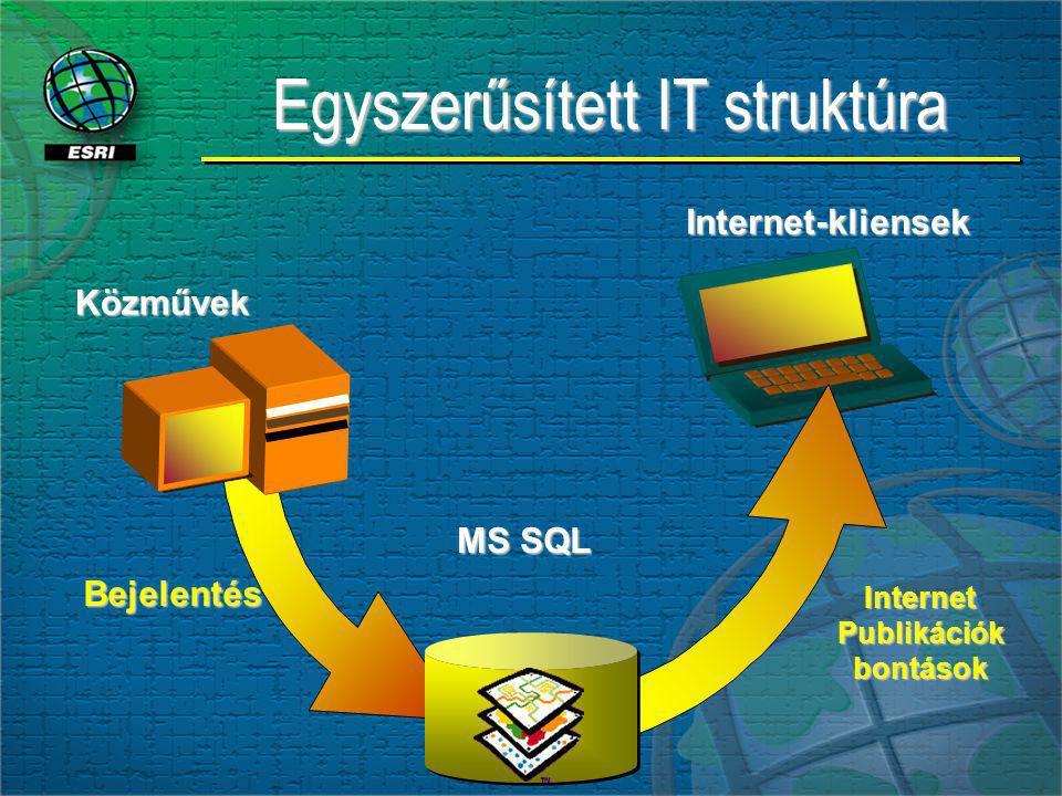 Internet-kliensek InternetPublikációkbontások Bejelentés Közművek MS SQL Egyszerűsített IT struktúra Egyszerűsített IT struktúra