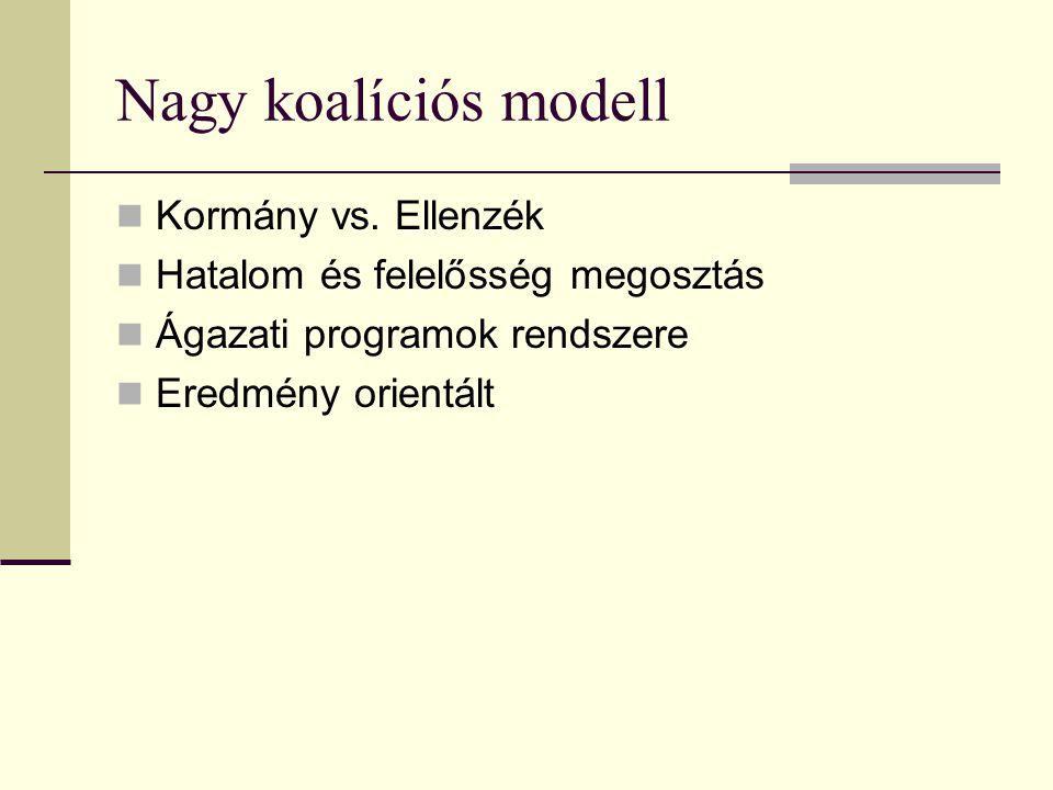 Nagy koalíciós modell  Kormány vs. Ellenzék  Hatalom és felelősség megosztás  Ágazati programok rendszere  Eredmény orientált