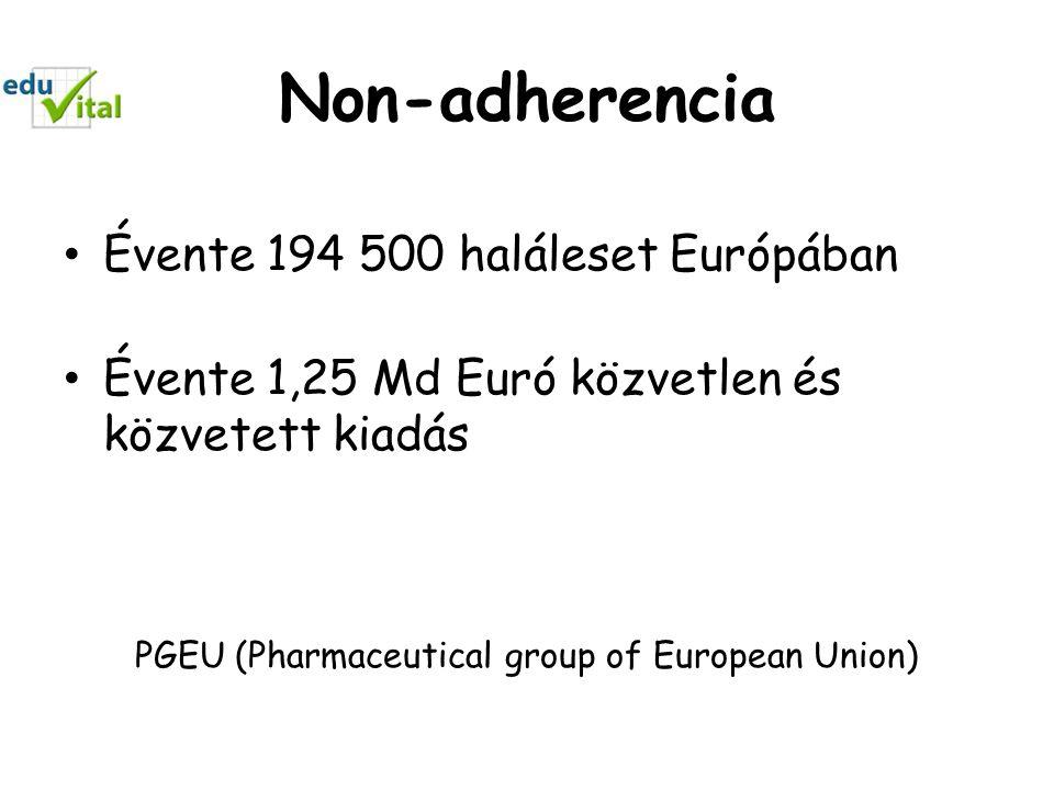 Non-adherencia • Évente 194 500 haláleset Európában • Évente 1,25 Md Euró közvetlen és közvetett kiadás PGEU (Pharmaceutical group of European Union)