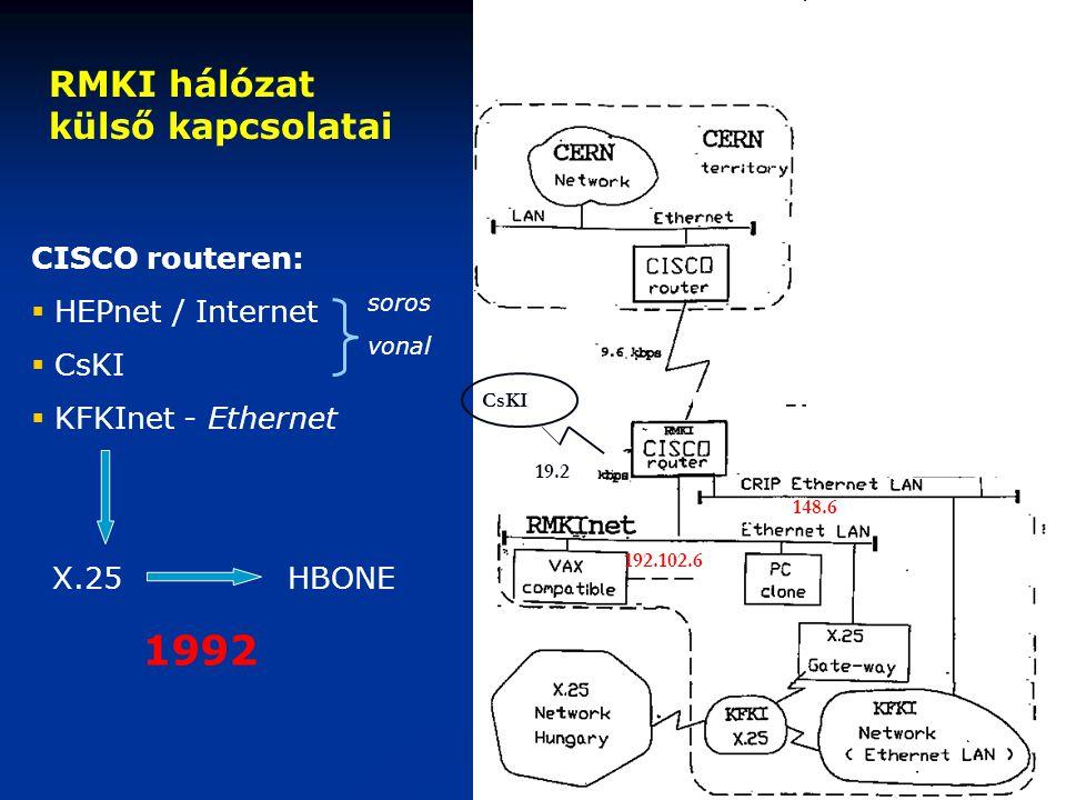 148.6 192.102.6 19.2 CsKI CISCO routeren:  HEPnet / Internet  CsKI  KFKInet - Ethernet X.25 HBONE 1992 RMKI hálózat külső kapcsolatai soros vonal