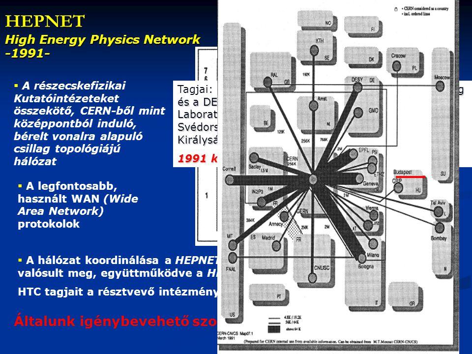 HEPNET High Energy Physics Network -1991-  A legfontosabb, használt WAN (Wide Area Network) protokolok  A részecskefizikai Kutatóintézeteket összekötő, CERN-ből mint középpontból induló, bérelt vonalra alapuló csillag topológiájú hálózat  A hálózat koordinálása a HEPNET Technical Committee (HTC) által valósult meg, együttműködve a HEPNET Requirement Committee-vel.