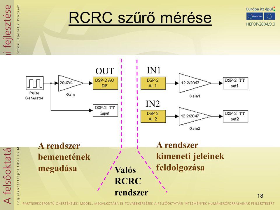 18 RCRC szűrő mérése A rendszer bemenetének megadása A rendszer kimeneti jeleinek feldolgozása Valós RCRC rendszer OUT IN2 IN1