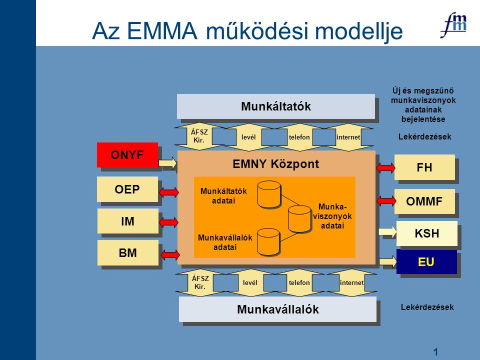 1 ONYF BM OEP Az EMMA működési modellje Munkavállalók adatai Munkáltatók adatai Munka- viszonyok adatai Munkavállalók EU FH OMMF KSH EMNY Központ Munk