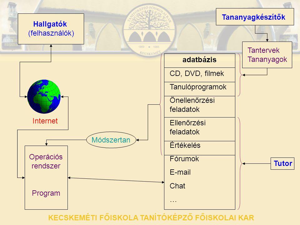 Tananyagkészítők Hallgatók (felhasználók) Internet Operációs rendszer Program adatbázis CD, DVD, filmek Tanulóprogramok Önellenőrzési feladatok Ellenő