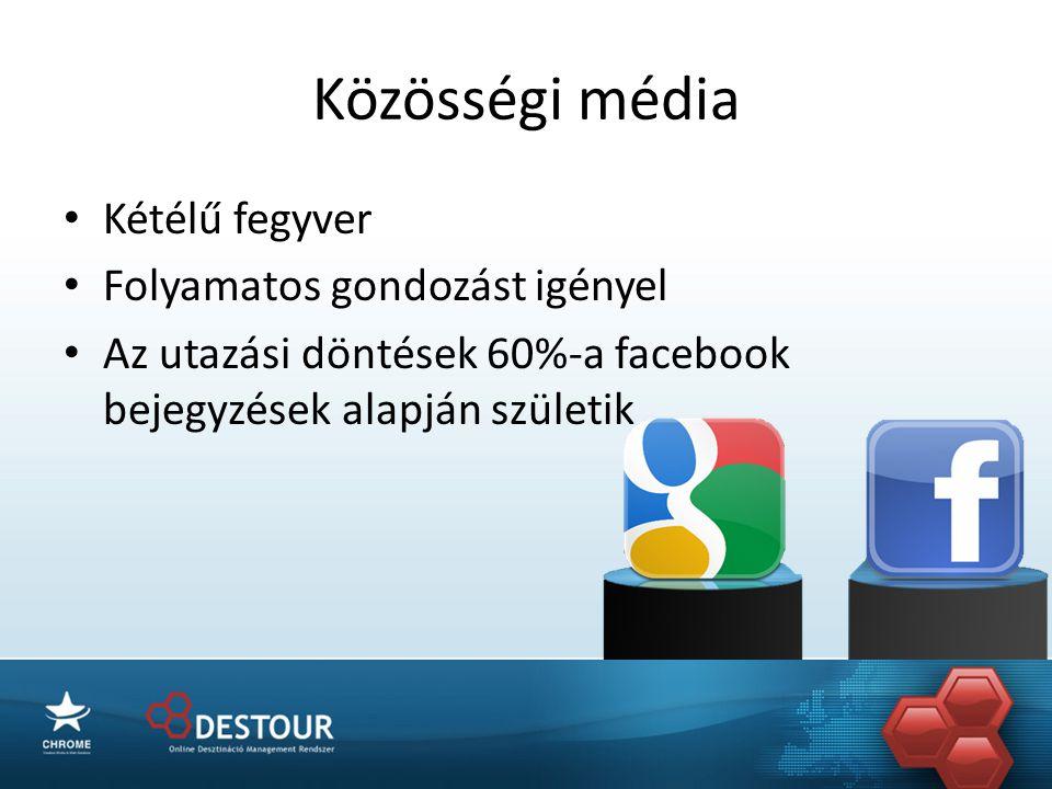 Közösségi média • Kétélű fegyver • Folyamatos gondozást igényel • Az utazási döntések 60%-a facebook bejegyzések alapján születik