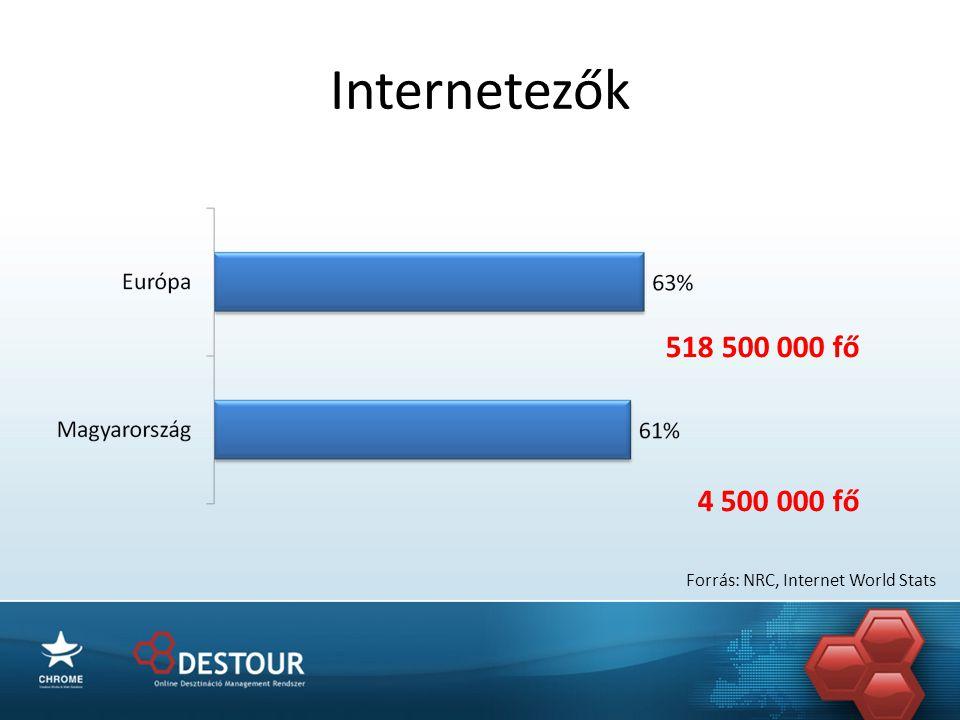 Internetezők 518 500 000 fő 4 500 000 fő Forrás: NRC, Internet World Stats
