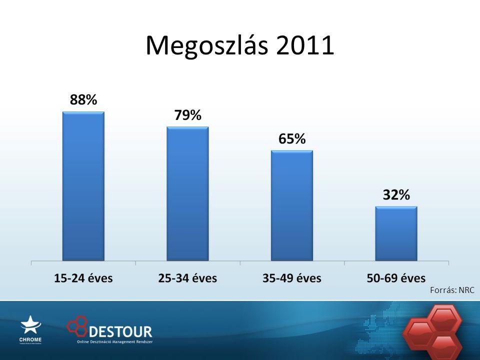 Megoszlás 2011 Forrás: NRC