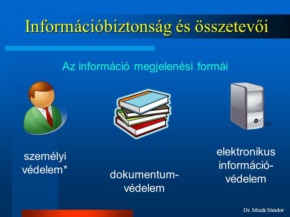 Dr. Munk Sándor Információbiztonság és összetevői Az információ megjelenési formái személyi védelem* dokumentum- védelem elektronikus információ- véde