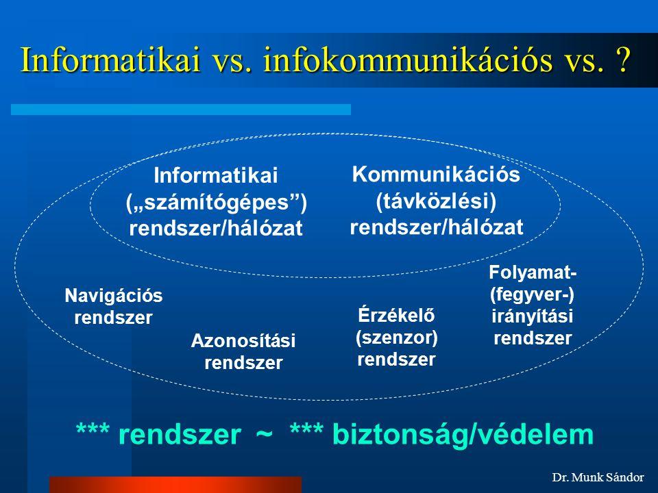 Dr.Munk Sándor Informatikai vs. infokommunikációs vs.
