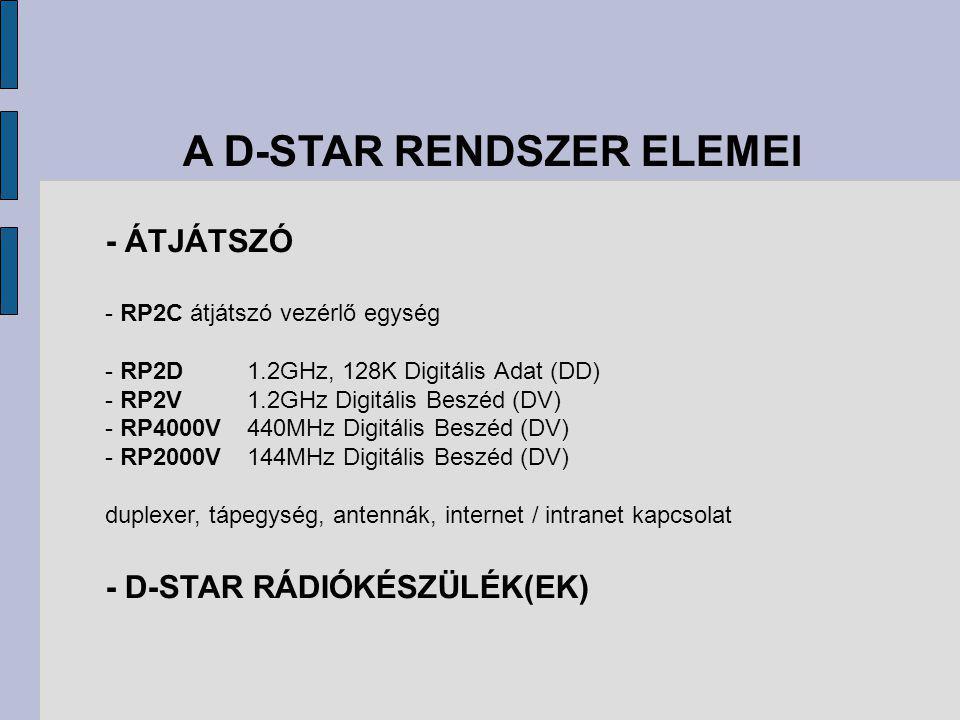 A D-STAR RENDSZER ELEMEI - ÁTJÁTSZÓ - RP2C átjátszó vezérlő egység - RP2D1.2GHz, 128K Digitális Adat (DD) - RP2V1.2GHz Digitális Beszéd (DV) - RP4000V440MHz Digitális Beszéd (DV) - RP2000V144MHz Digitális Beszéd (DV) duplexer, tápegység, antennák, internet / intranet kapcsolat - D-STAR RÁDIÓKÉSZÜLÉK(EK)