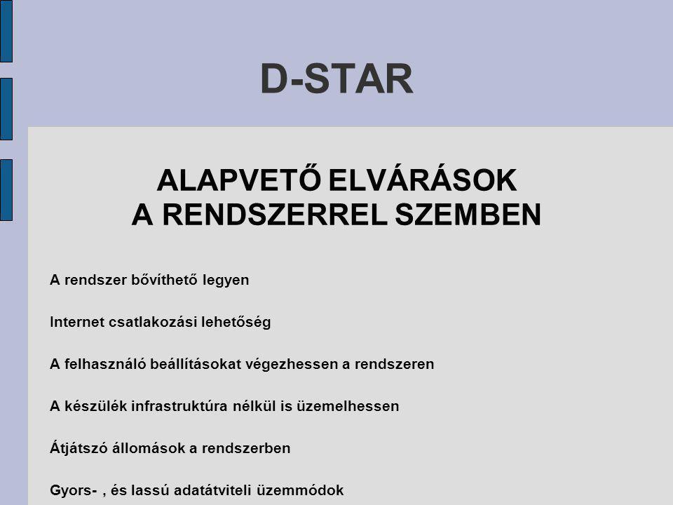 D-STAR ALAPVETŐ ELVÁRÁSOK A RENDSZERREL SZEMBEN A rendszer bővíthető legyen Internet csatlakozási lehetőség A felhasználó beállításokat végezhessen a rendszeren A készülék infrastruktúra nélkül is üzemelhessen Átjátszó állomások a rendszerben Gyors-, és lassú adatátviteli üzemmódok