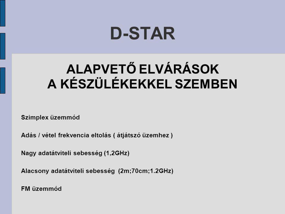D-STAR ALAPVETŐ ELVÁRÁSOK A KÉSZÜLÉKEKKEL SZEMBEN Szimplex üzemmód Adás / vétel frekvencia eltolás ( átjátszó üzemhez ) Nagy adatátviteli sebesség (1,2GHz) Alacsony adatátviteli sebesség (2m;70cm;1.2GHz) FM üzemmód