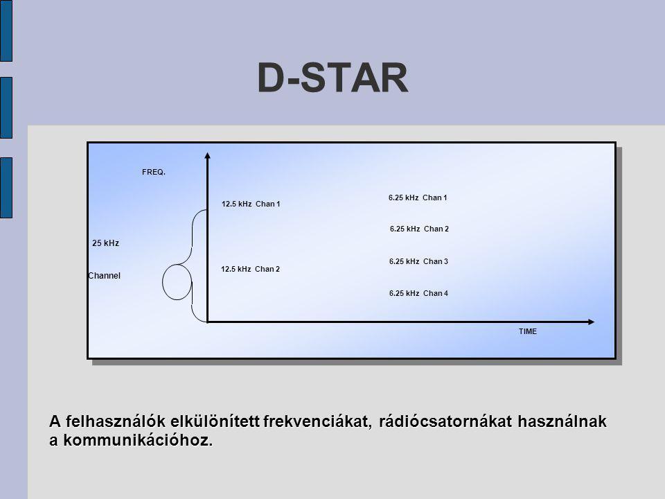 D-STAR A felhasználók ugyanazt a frekvenciát, rádiócsatornát használják, azonban mindegyikük másik időrésben fér hozzá a kommunikációs csatornához.