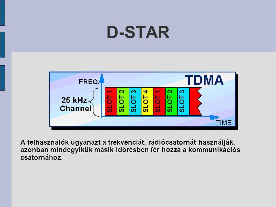"""D-STAR A D-STAR RENDSZER FDMA CSATORNA HOZZÁFÉRÉST HASZNÁL """"Hagyományos FM végfokozat használható Nem igényel speciális rádiófrekvenciás alkatrészeket : OLCSÓ Analóg FM és D-STAR üzemmód váltható."""