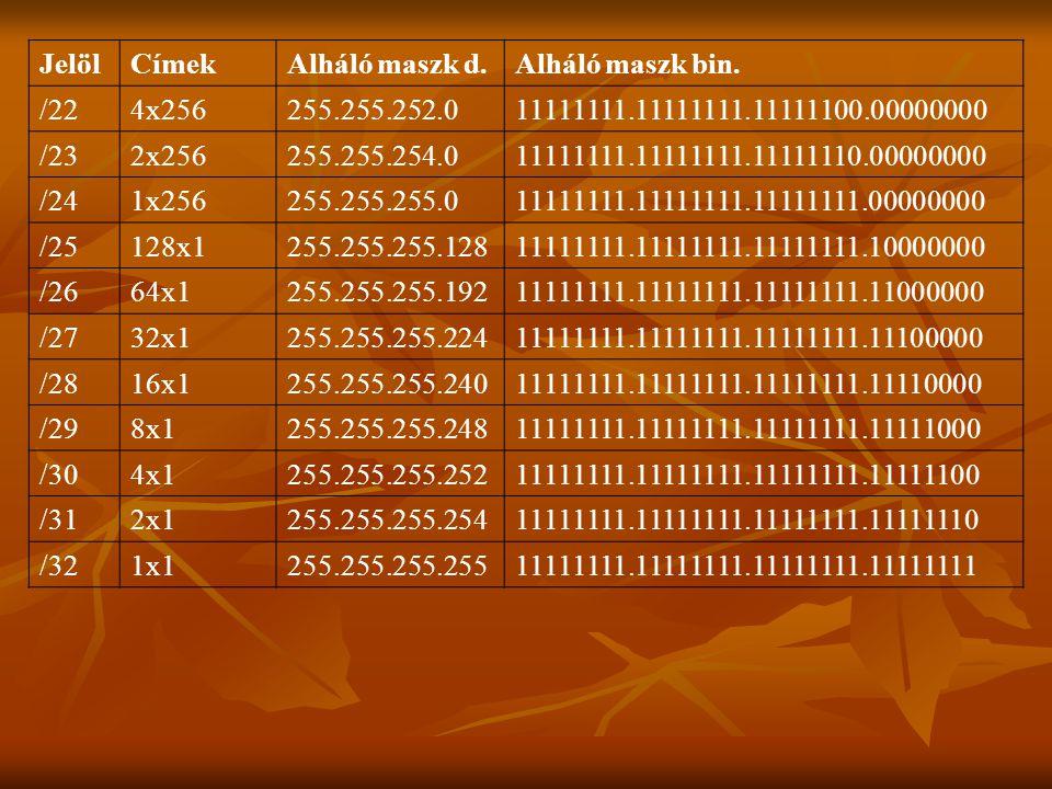 JelölCímekAlháló maszk d.Alháló maszk bin. /224x256255.255.252.011111111.11111111.11111100.00000000 /232x256255.255.254.011111111.11111111.11111110.00