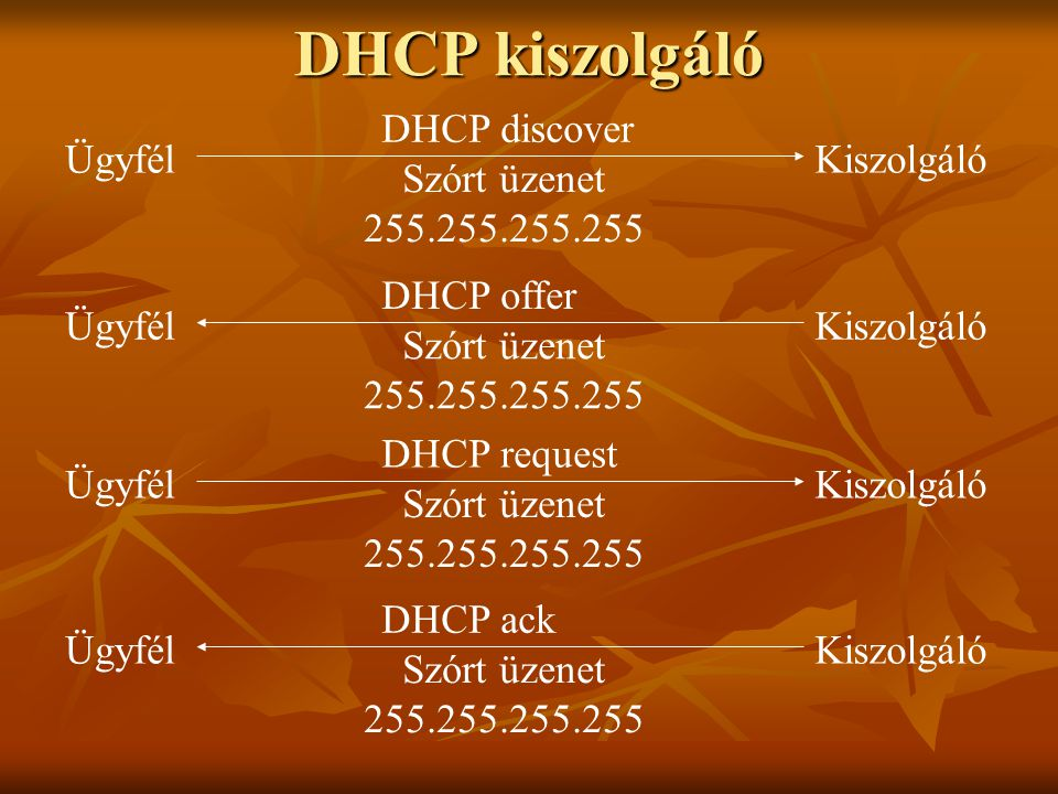 DHCP kiszolgáló ÜgyfélKiszolgáló DHCP discover Szórt üzenet 255.255.255.255 ÜgyfélKiszolgáló DHCP offer Szórt üzenet 255.255.255.255 ÜgyfélKiszolgáló