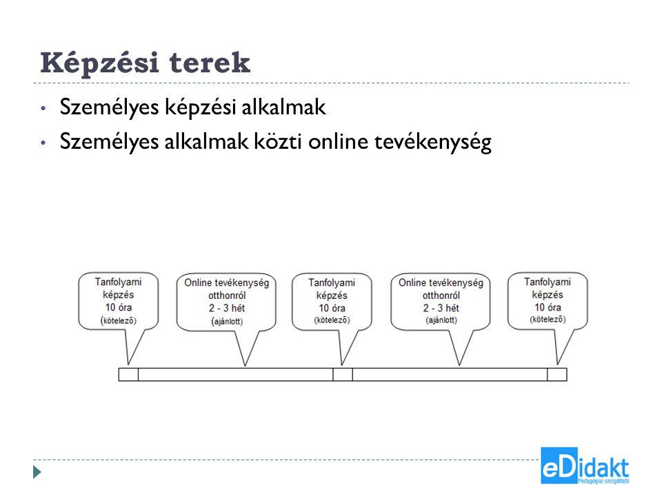 Képzési terek • Személyes képzési alkalmak • Személyes alkalmak közti online tevékenység