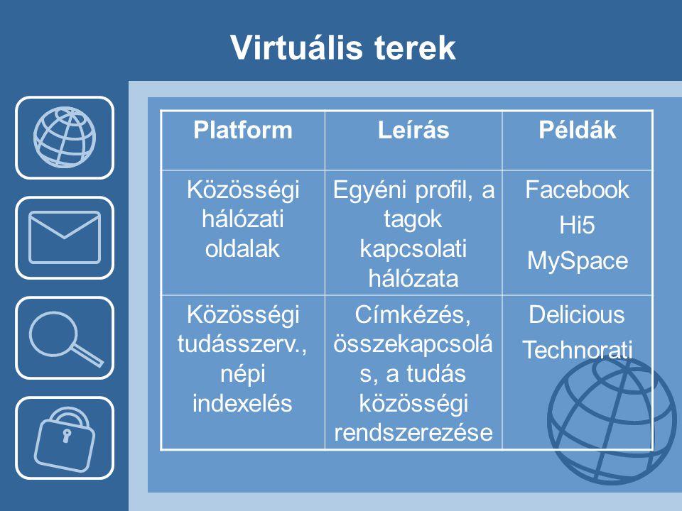 Virtuális terek PlatformLeírásPéldák Közösségi hálózati oldalak Egyéni profil, a tagok kapcsolati hálózata Facebook Hi5 MySpace Közösségi tudásszerv.,