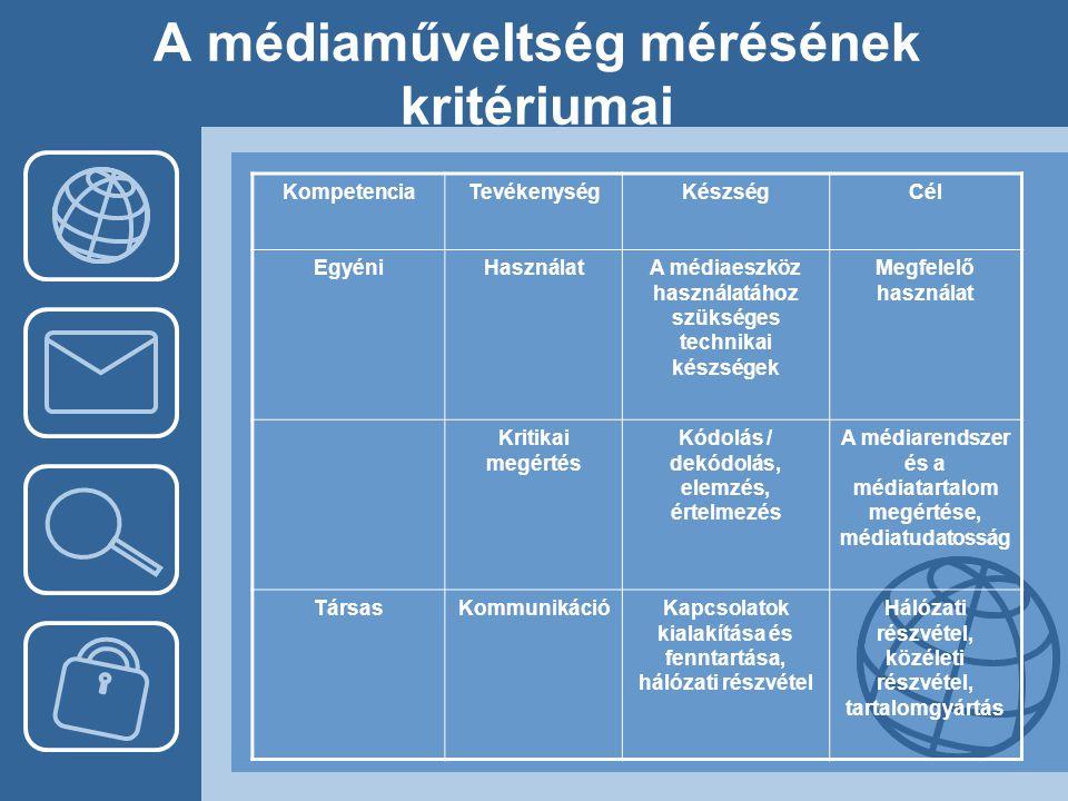 A médiaműveltség mérésének kritériumai KompetenciaTevékenységKészségCél EgyéniHasználatA médiaeszköz használatához szükséges technikai készségek Megfe