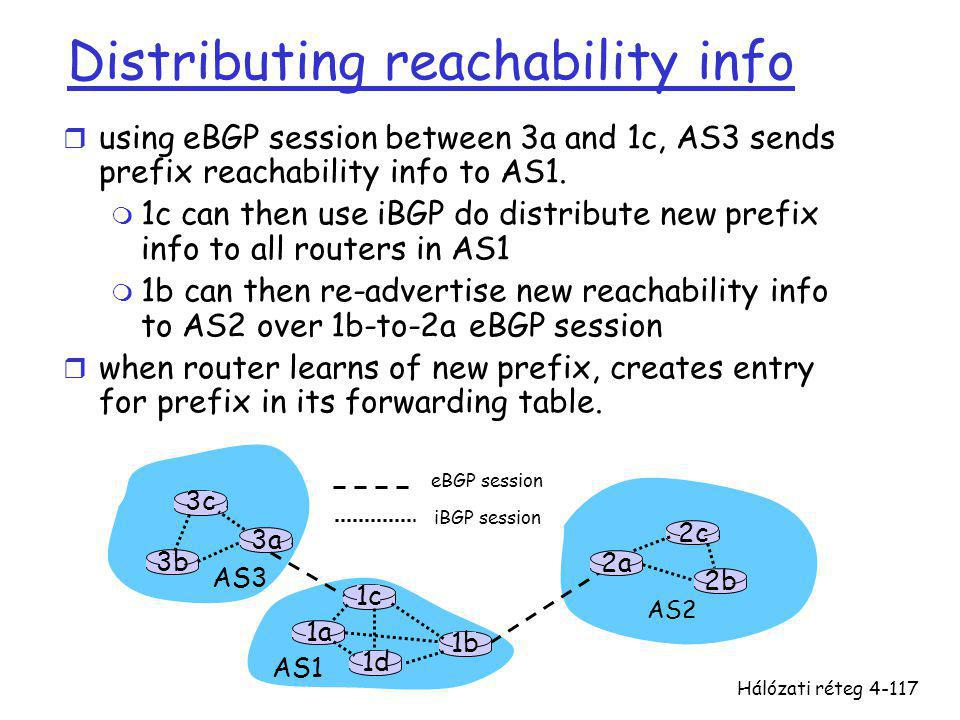 Hálózati réteg4-117 Distributing reachability info r using eBGP session between 3a and 1c, AS3 sends prefix reachability info to AS1. m 1c can then us