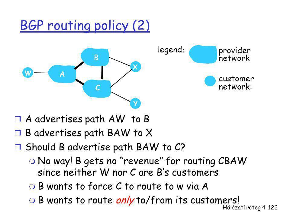 Hálózati réteg4-122 BGP routing policy (2) r A advertises path AW to B r B advertises path BAW to X r Should B advertise path BAW to C? m No way! B ge