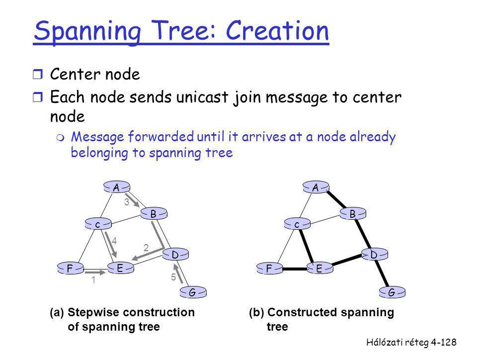 Hálózati réteg4-128 A B G D E c F 1 2 3 4 5 (a)Stepwise construction of spanning tree A B G D E c F (b) Constructed spanning tree Spanning Tree: Creat